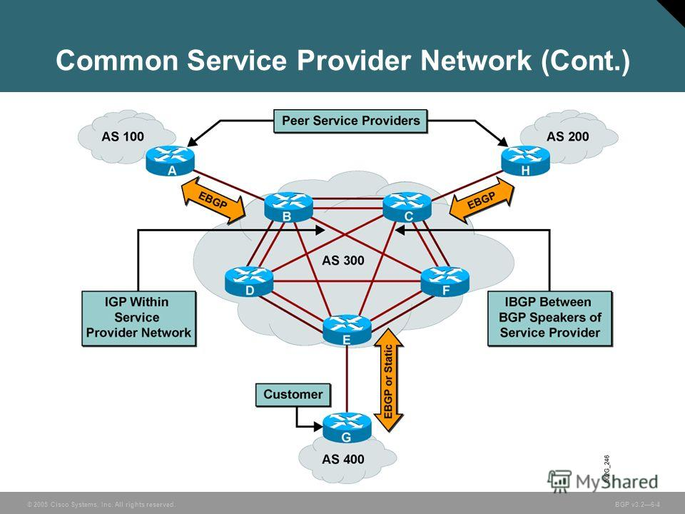 © 2005 Cisco Systems, Inc. All rights reserved. BGP v3.26-4 Common Service Provider Network (Cont.)