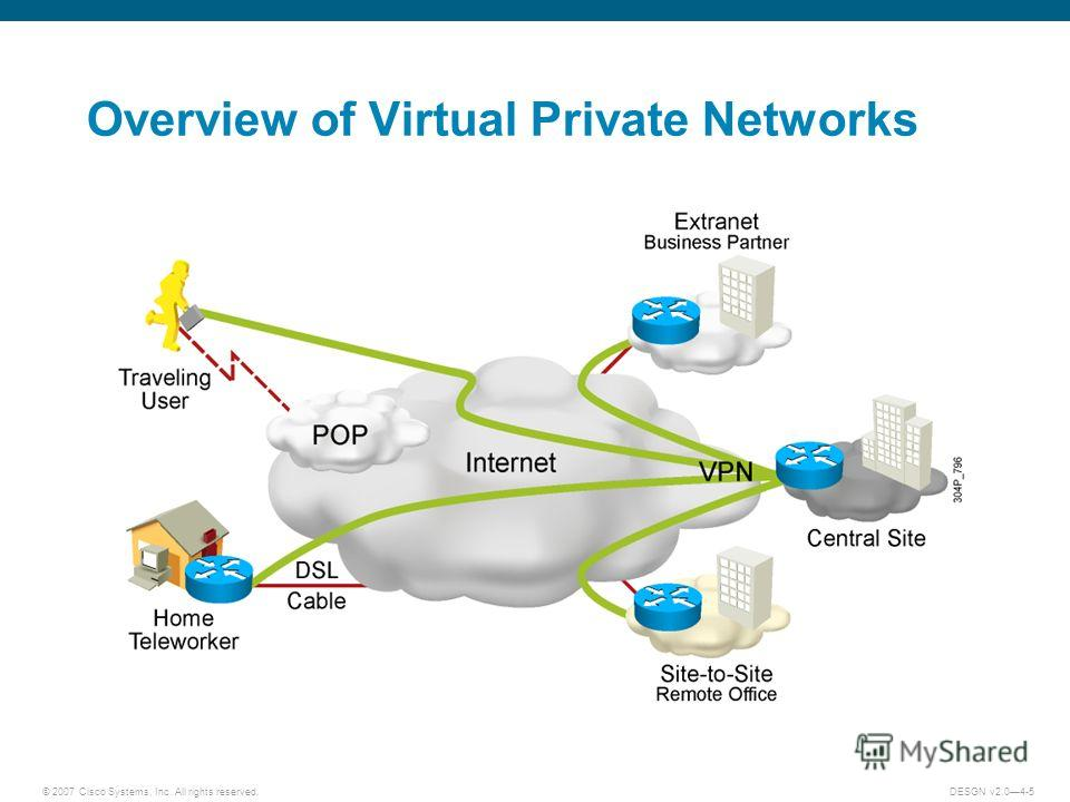 © 2007 Cisco Systems, Inc. All rights reserved.DESGN v2.04-5 Overview of Virtual Private Networks