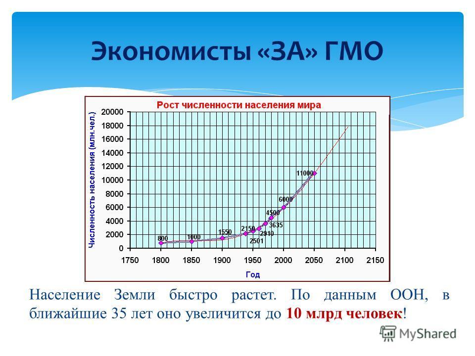 Население Земли быстро растет. По данным ООН, в ближайшие 35 лет оно увеличится до 10 млрд человек! Экономисты «ЗА» ГМО