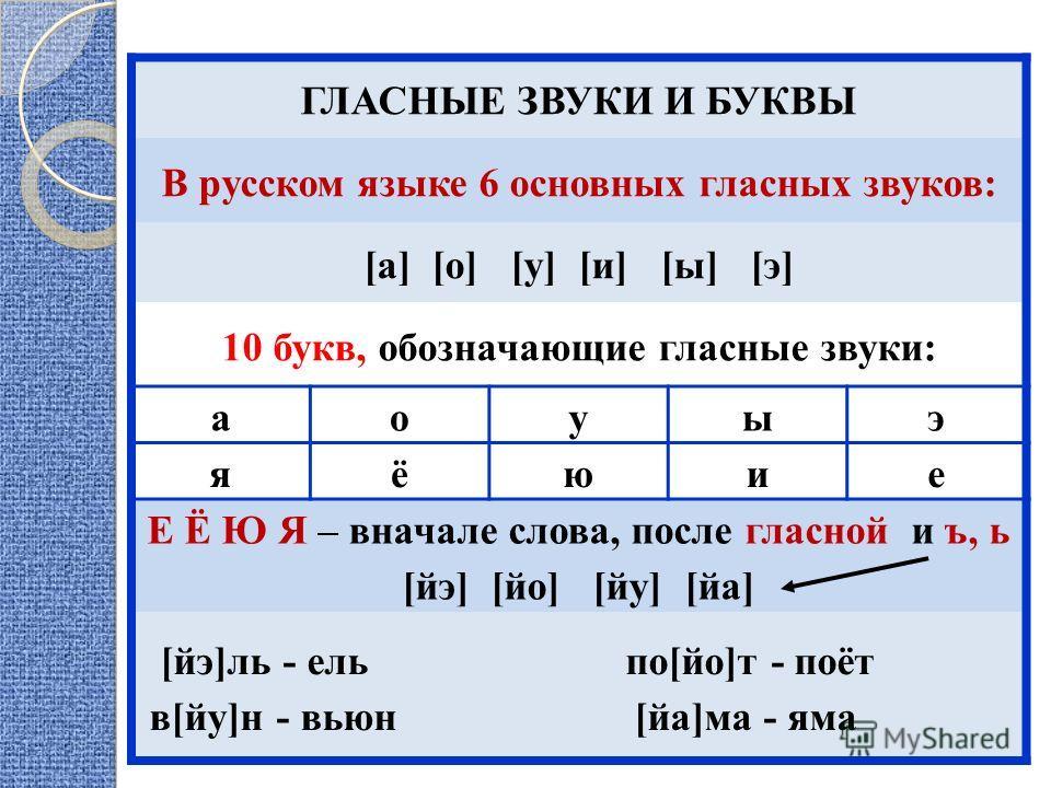 Правила по русскому з класс