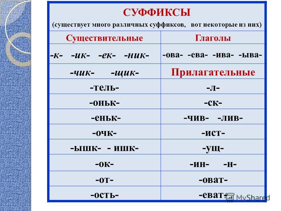 СУФФИКСЫ (существуэт много различных суффиксов, вот некоторые из них) Существительные Глаголы -к- -ик- -ек- -ник- -ова- -ева- -ива- -ыва- -чик- -щик- Прилагательные -тель- -л- -коньки--ск- -еньк--чив- -лив- -очки--ист- -ышк- - шик--ущ- -ок- -ин- -н-