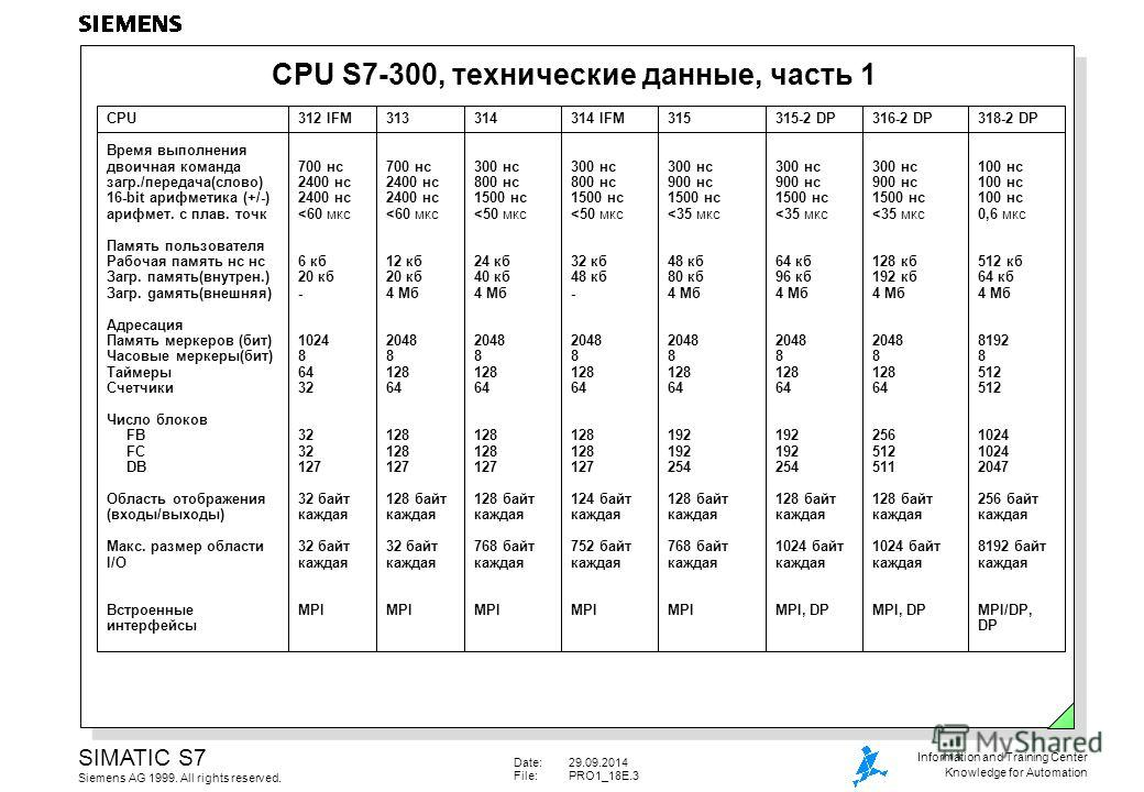 Date:29.09.2014 File:PRO1_18E.3 SIMATIC S7 Siemens AG 1999. All rights reserved. Information and Training Center Knowledge for Automation CPU S7-300, технические данные, часть 1 CPU Время выполнения двоичная команда загар./передача(слово) 16-bit ариф