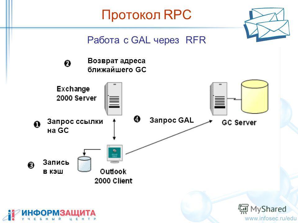 Работа с GAL через RFR Протокол RPC Запрос ссылки на GC Возврат адреса ближайшего GC Запись в кэш Запрос GAL