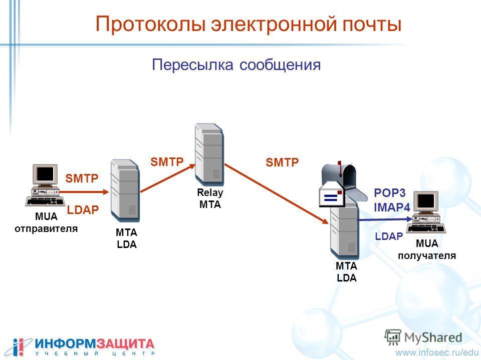 Протоколы электронной почты MUA отправителя MUA получателя MTA LDA Relay MTA MTA LDA SMTP POP3 IMAP4 Пересылка сообщения LDAP