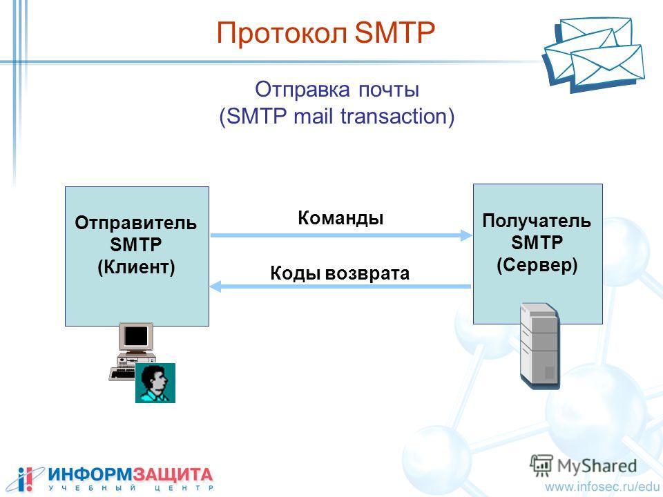 Отправка почты (SMTP mail transaction) Протокол SMTP Команды Коды возврата Отправитель SMTP (Клиент) Получатель SMTP (Сервер)