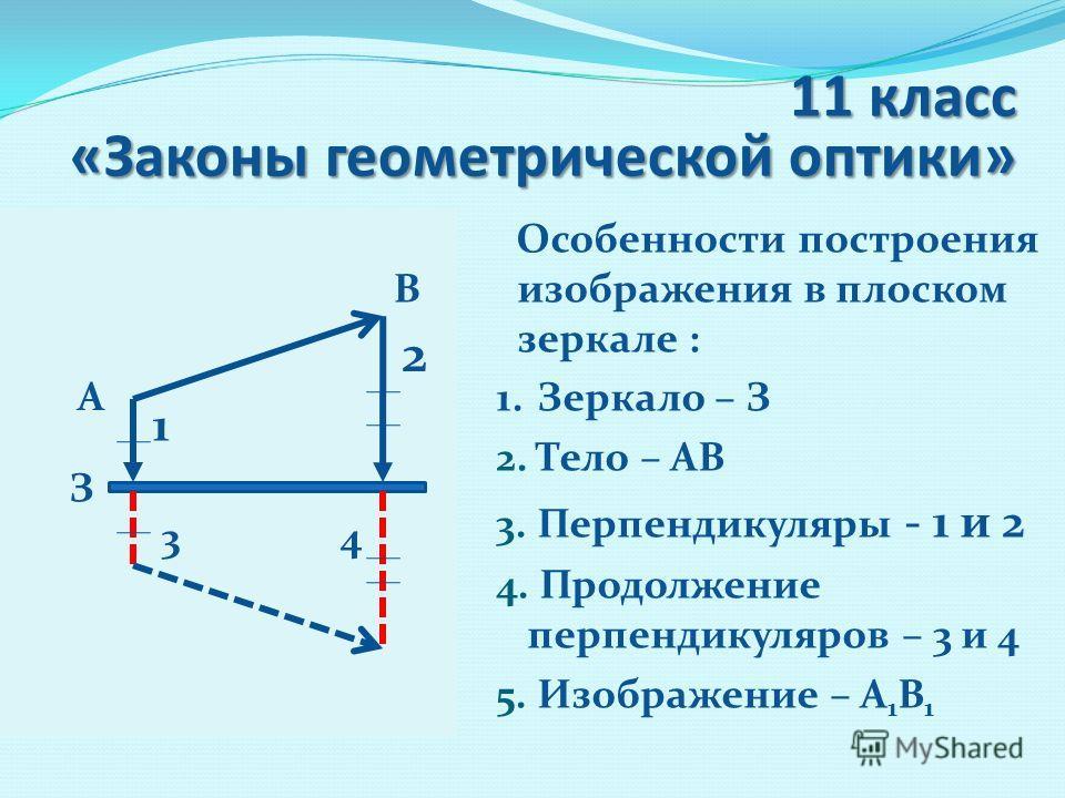 3 4 11 класс «Законы геометрической оптики» Особенности построения изображения в плоском зеркале : 1. Зеркало – З 2. Тело – АВ 3. Перпендикуляры - 1 и 2 4. Продолжение перпендикуляров – 3 и 4 5. Изображение – А 1 В 1 А В 1 2 З