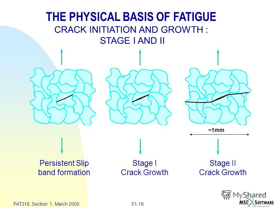 S1-18 PAT318, Section 1, March 2005 Persistent Slip band formation Stage I Crack Growth Stage II Crack Growth ~1mm THE PHYSICAL BASIS OF FATIGUE CRACK INITIATION AND GROWTH : STAGE I AND II
