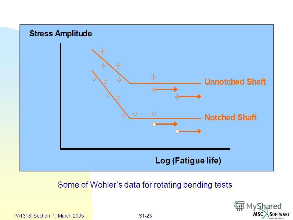 S1-23 PAT318, Section 1, March 2005 StressAmplitude NotchedShaft UnnotchedShaft Log (Fatigue life) Some of Wohlers data for rotating bending tests