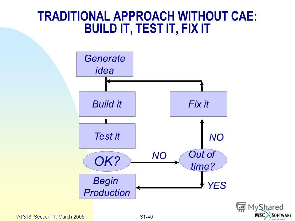 S1-40 PAT318, Section 1, March 2005 Build it Test it Begin Production OK? Out of time? NO YES Generate idea Fix it TRADITIONAL APPROACH WITHOUT CAE: BUILD IT, TEST IT, FIX IT