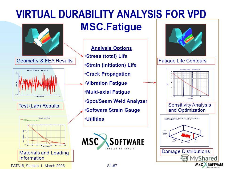 S1-67 PAT318, Section 1, March 2005 Geometry & FEA Results Test (Lab) Results Materials and Loading Information Damage Distributions Analysis Options Stress (total) Life Strain (initiation) Life Crack Propagation Vibration Fatigue Multi-axial Fatigue