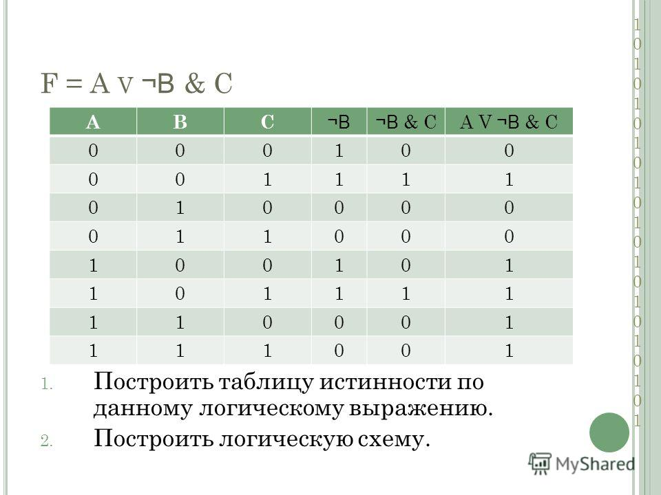 F = A V ¬В & С 1. Построить таблицу истинности по данному логическому выражению. 2. Построить логическую схему. ABC ¬В¬В ¬В & СA V ¬В & С 000100 001111 010000 011000 100101 101111 110001 111001 101010101010101010101101010101010101010101