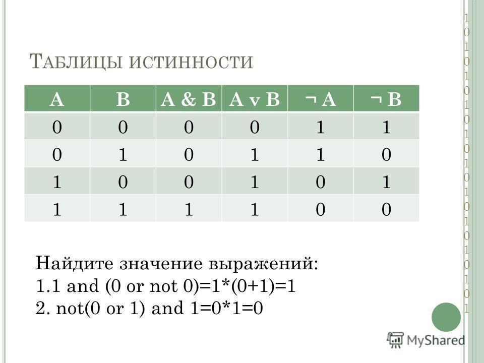 Т АБЛИЦЫ ИСТИННОСТИ АВА & ВА v B¬ A¬ B 000011 010110 100101 111100 Найдите значение выражений: 1.1 and (0 or not 0)=1*(0+1)=1 2. not(0 or 1) and 1=0*1=0 101010101010101010101101010101010101010101