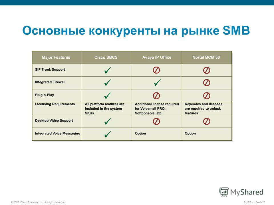 © 2007 Cisco Systems, Inc. All rights reserved.SMBE v1.01-17 Основные конкуренты на рынке SMB