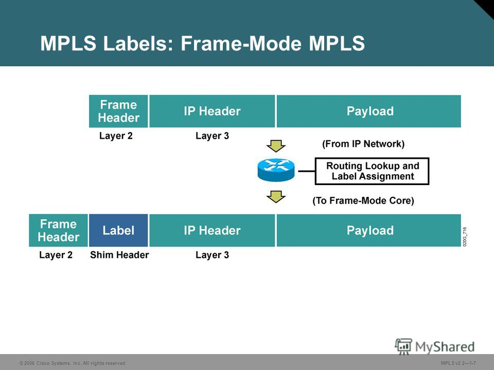 © 2006 Cisco Systems, Inc. All rights reserved. MPLS v2.21-7 MPLS Labels: Frame-Mode MPLS