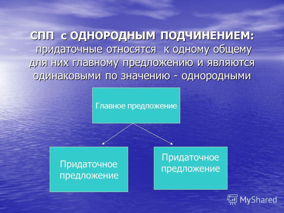 СПП с ОДНОРОДНЫМ ПОДЧИНЕНИЕМ: придаточные относятся к одному общему для них главному предложению и являются одинаковими по значению - однородными Главное предложжжение Придаточное предложжжение Придаточное предложжжение
