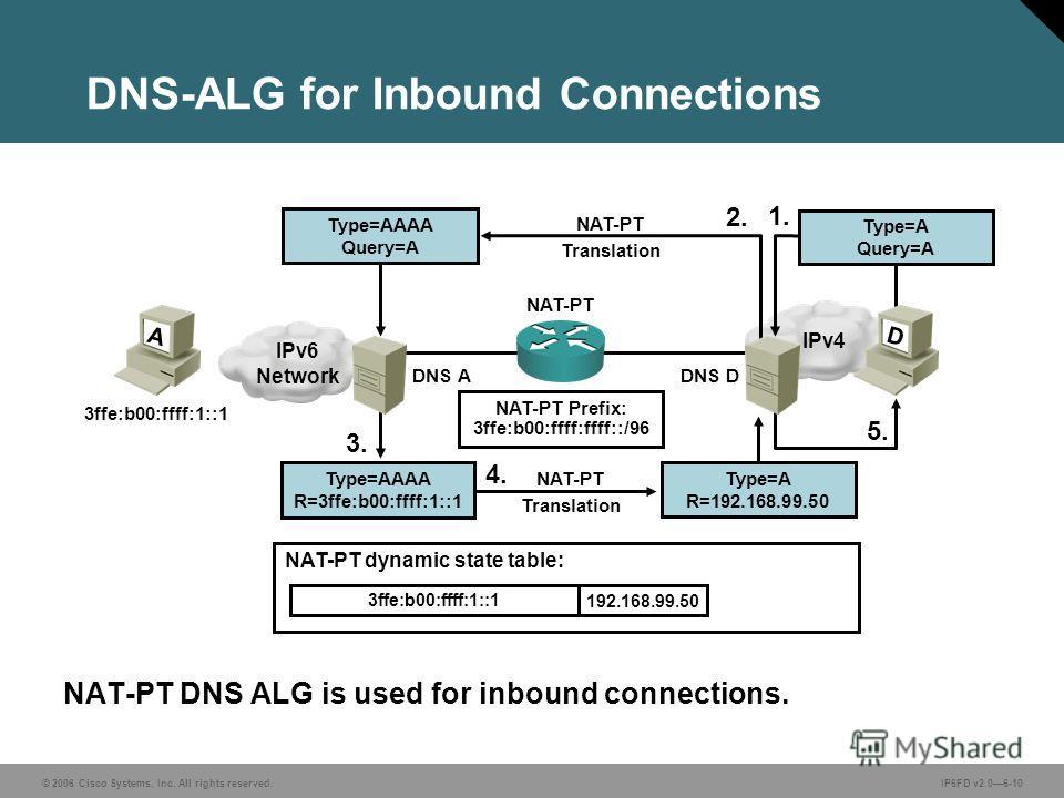 © 2006 Cisco Systems, Inc. All rights reserved.IP6FD v2.06-10 IPv4 DNS-ALG for Inbound Connections NAT-PT DNS ALG is used for inbound connections. NAT-PT Prefix: 3ffe:b00:ffff:ffff::/96 1. NAT-PT Translation 2. 5. 3. NAT-PT Translation 4. NAT-PT dyna