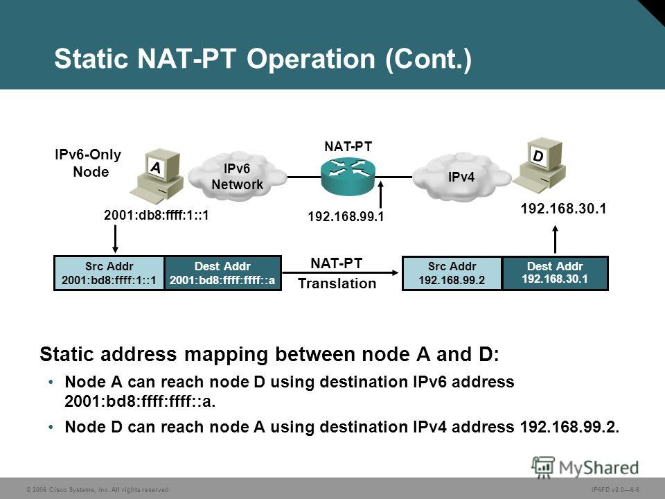 © 2006 Cisco Systems, Inc. All rights reserved.IP6FD v2.06-6 Static NAT-PT Operation (Cont.) Static address mapping between node A and D: Node A can reach node D using destination IPv6 address 2001:bd8:ffff:ffff::a. Node D can reach node A using dest