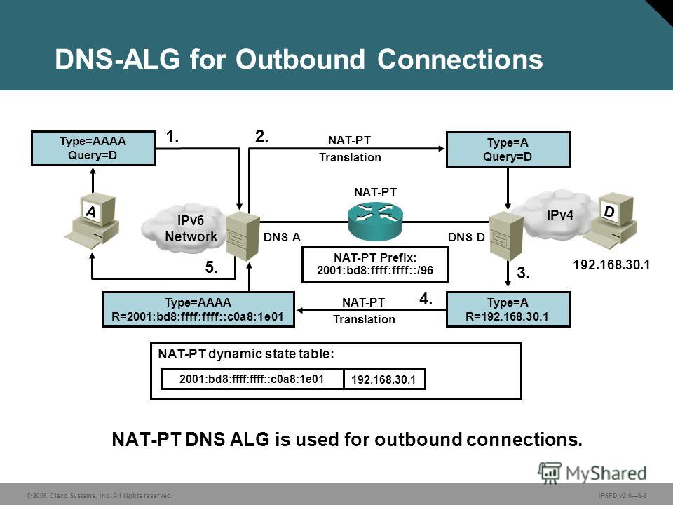 © 2006 Cisco Systems, Inc. All rights reserved.IP6FD v2.06-8 DNS-ALG for Outbound Connections NAT-PT DNS ALG is used for outbound connections. 192.168.30.1 NAT-PT Prefix: 2001:bd8:ffff:ffff::/96 1. NAT-PT Translation 2. 5. 3. NAT-PT Translation 4. NA
