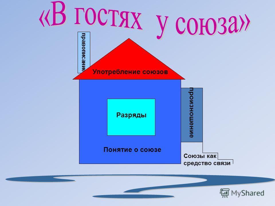 Понятие о союзе Разряды правописание произношение Союзы как средство связи Употребление союзов