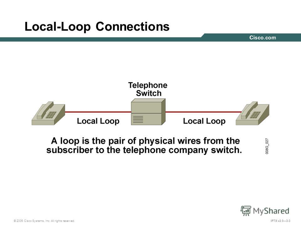 © 2005 Cisco Systems, Inc. All rights reserved. IPTX v2.03-3 Local-Loop Connections