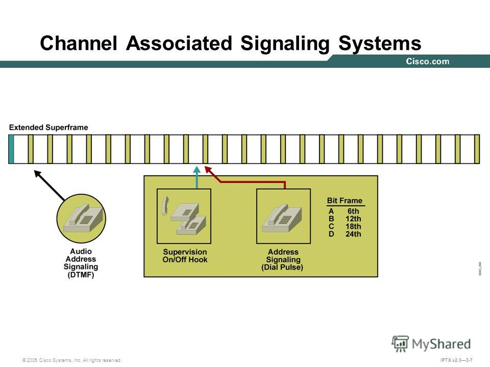 © 2005 Cisco Systems, Inc. All rights reserved. IPTX v2.03-7 Channel Associated Signaling Systems
