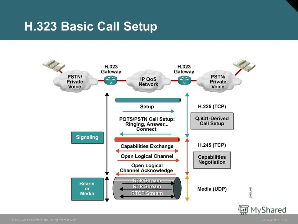 © 2006 Cisco Systems, Inc. All rights reserved. CVOICE v5.03-12 H.323 Basic Call Setup