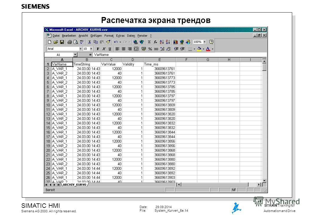 Date: 29.09.2014 File:System_Kurven_5e.14 SIMATIC HMI Siemens AG 2000. All rights reserved. SITRAIN Training for Automation and Drive Распечатка экрана трендов
