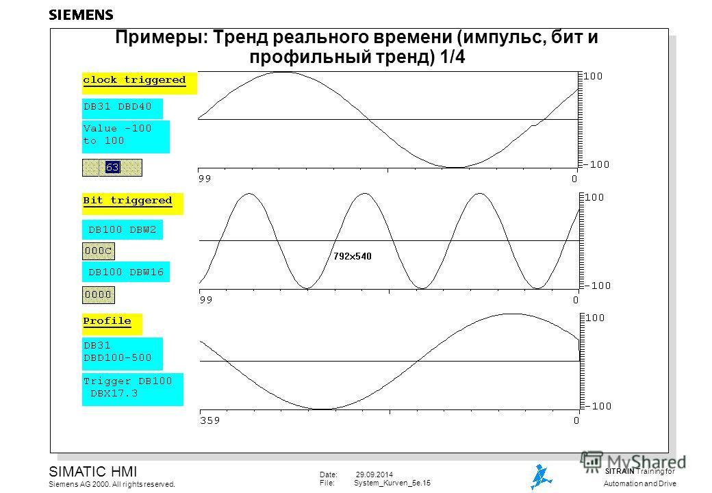 Date: 29.09.2014 File:System_Kurven_5e.15 SIMATIC HMI Siemens AG 2000. All rights reserved. SITRAIN Training for Automation and Drive Примеры: Тренд реального времени (импульс, бит и профильный тренд) 1/4