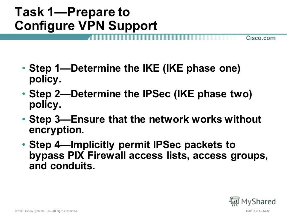 © 2003, Cisco Systems, Inc. All rights reserved. CSPFA 3.114-12 Task 1Prepare to Configure VPN Support Step 1Determine the IKE (IKE phase one) policy. Step 2Determine the IPSec (IKE phase two) policy. Step 3Ensure that the network works without encry
