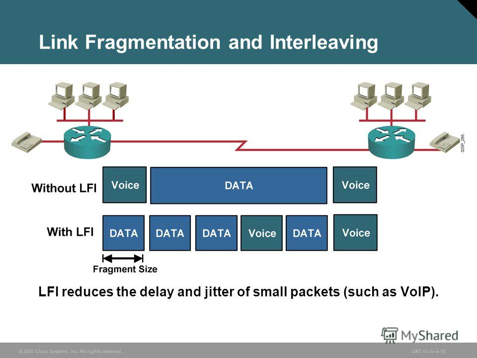 © 2006 Cisco Systems, Inc. All rights reserved.ONT v1.04-18 Link Fragmentation and Interleaving LFI reduces the delay and jitter of small packets (such as VoIP).