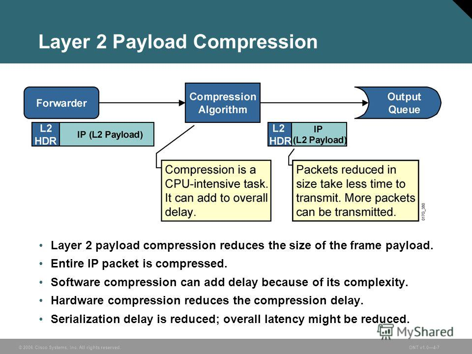 © 2006 Cisco Systems, Inc. All rights reserved.ONT v1.04-7 Layer 2 Payload Compression Layer 2 payload compression reduces the size of the frame payload. Entire IP packet is compressed. Software compression can add delay because of its complexity. Ha