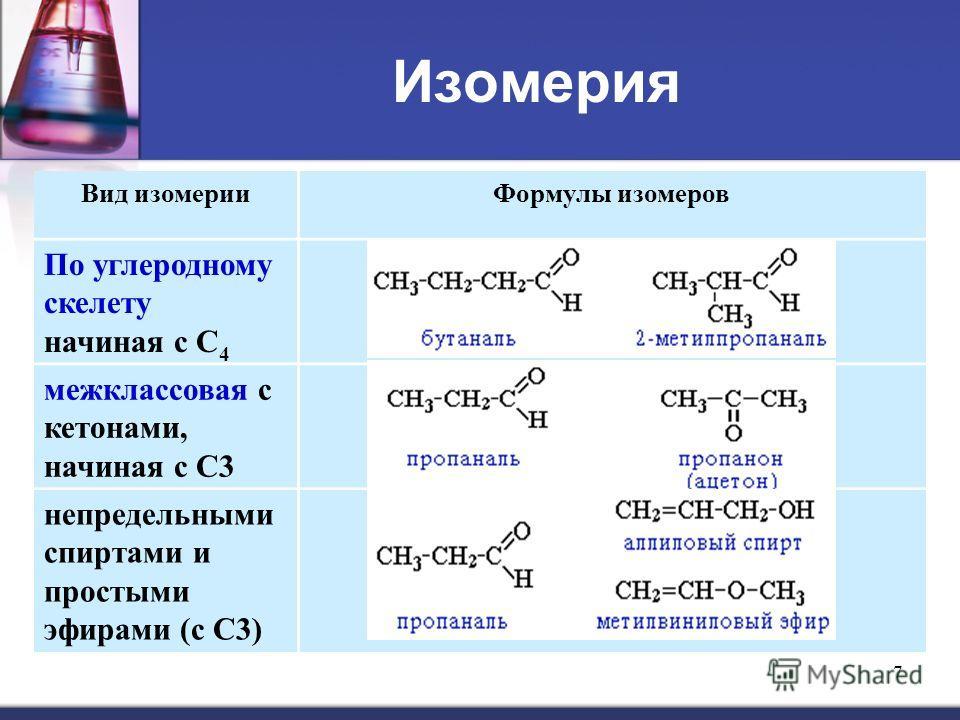 7 Изомерия Вид изомерии Формулы изомеров По углеродному скелету начиная с С 4 межклассовая с кетонами, начиная с С3 непредельными спиртами и простыми эфирами (с С3)