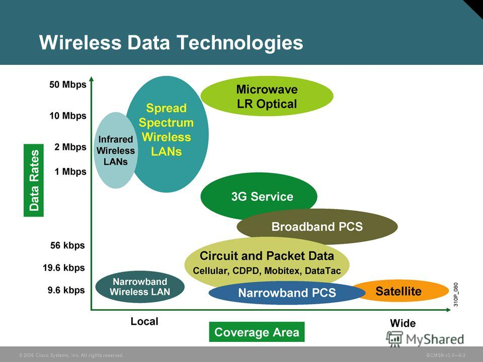 © 2006 Cisco Systems, Inc. All rights reserved. BCMSN v3.06-2 Wireless Data Technologies
