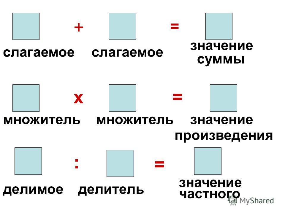 слагаемое + = множитель х = значение произведения делимое : делитель значение = частного значение суммы