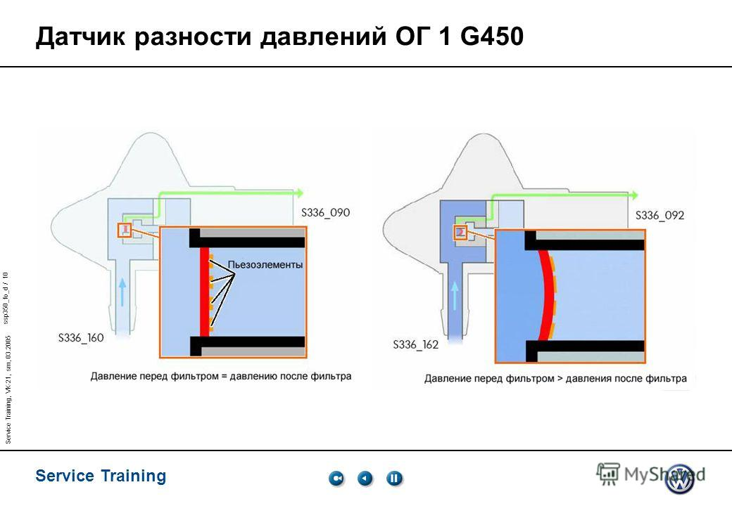 ssp350_fo_d / 10 Service Training Service Training, VK-21, sm, 03.2005 Датчик разности давлений ОГ 1 G450