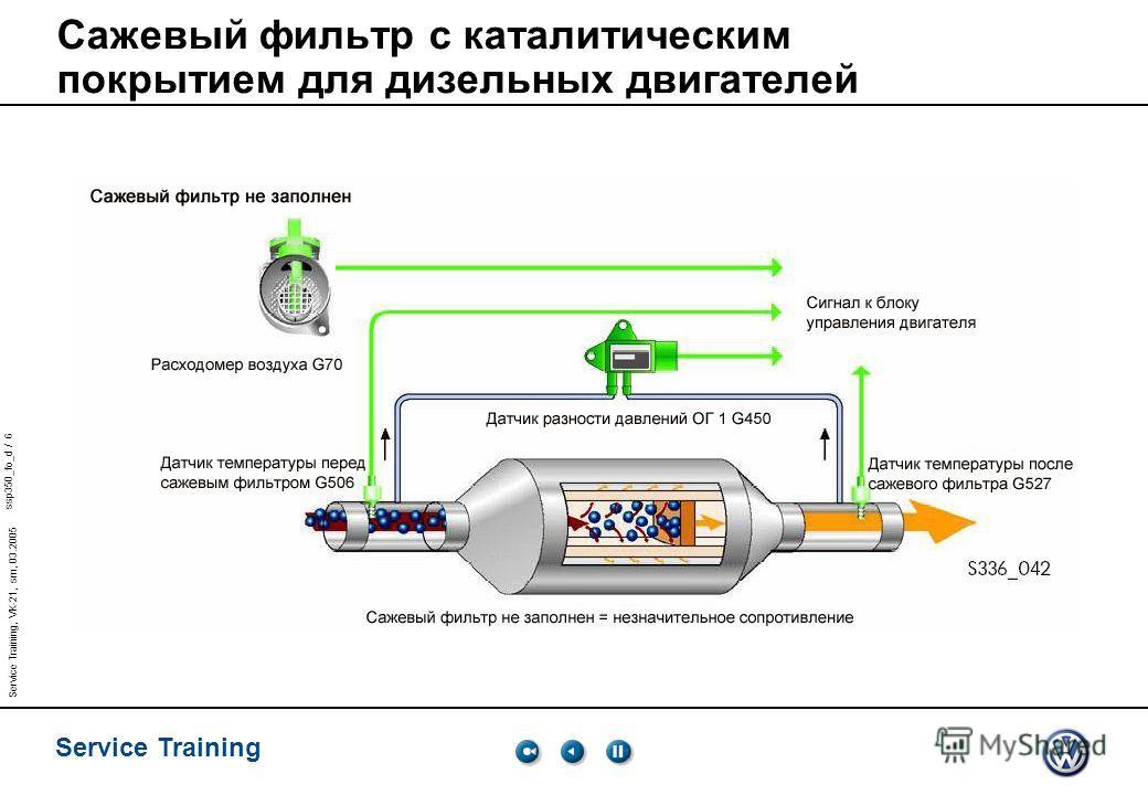 ssp350_fo_d / 6 Service Training Service Training, VK-21, sm, 03.2005 Сажевый фильтр с каталитическим покрытием для дизельных двигателей