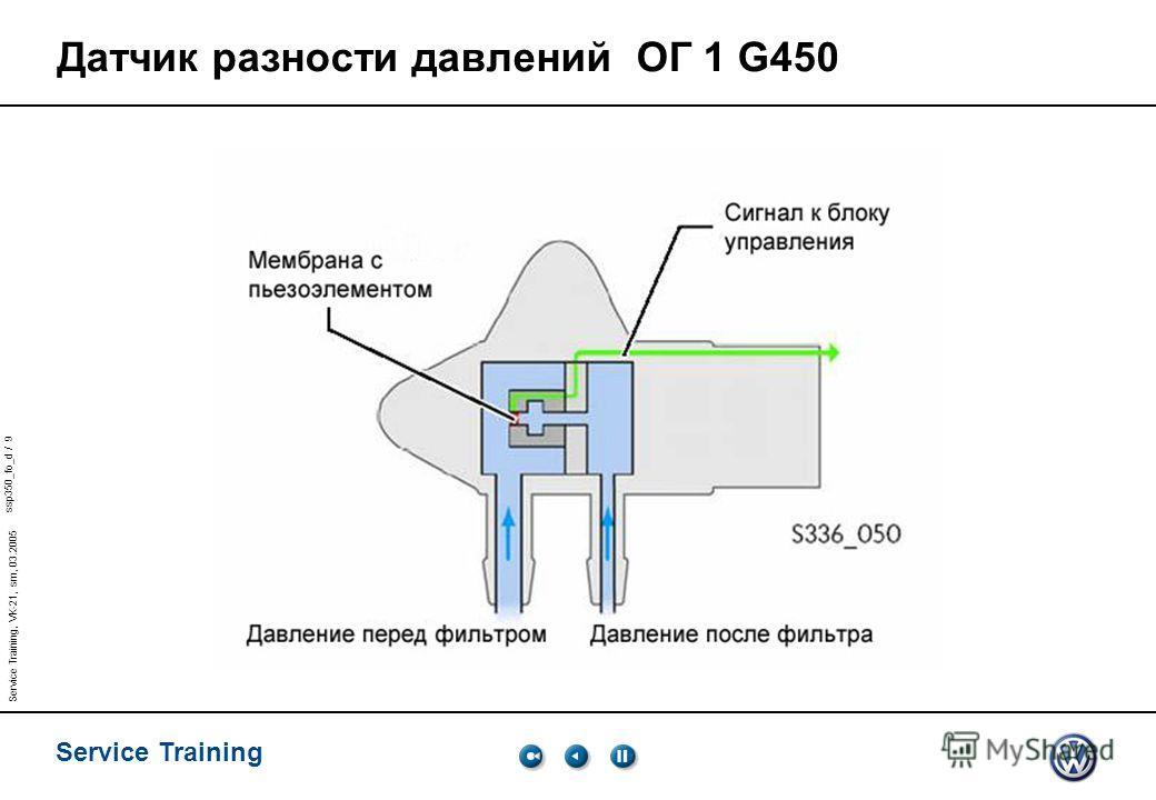 ssp350_fo_d / 9 Service Training Service Training, VK-21, sm, 03.2005 Датчик разности давлений ОГ 1 G450