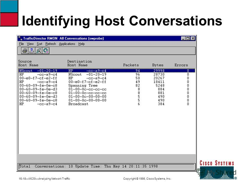 15-18MCSIAnalyzing Network Traffic Copyright © 1998, Cisco Systems, Inc. Identifying Host Conversations