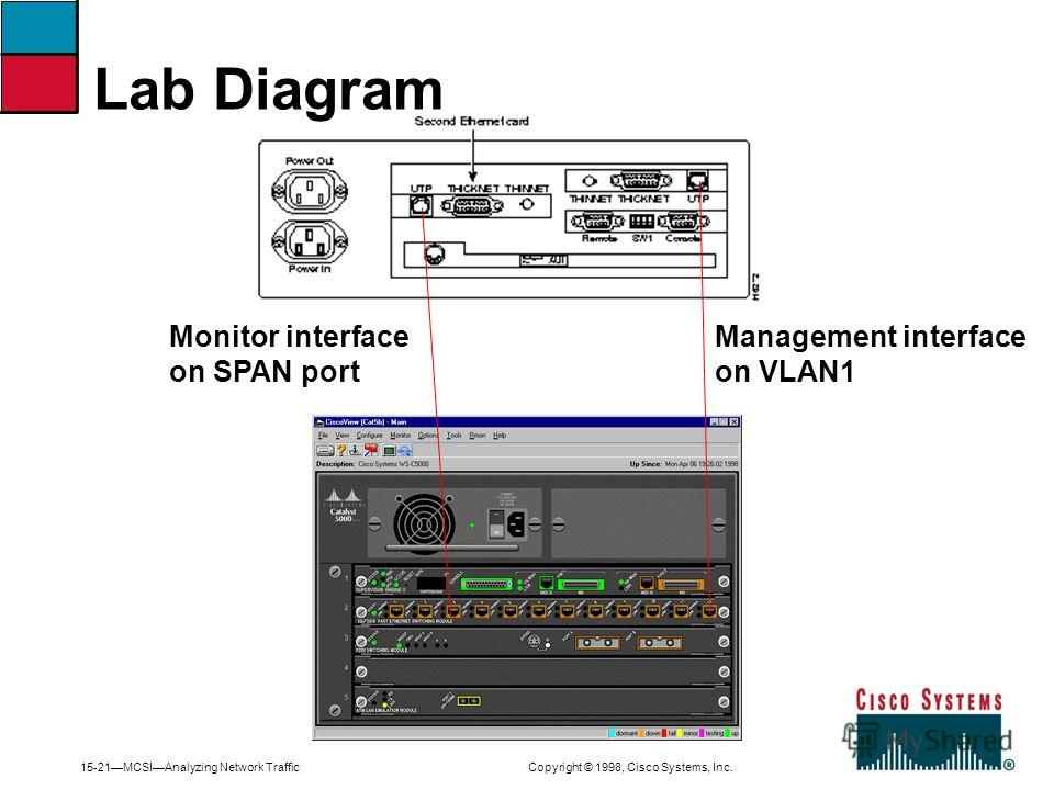 15-21MCSIAnalyzing Network Traffic Copyright © 1998, Cisco Systems, Inc. Lab Diagram Management interface on VLAN1 Monitor interface on SPAN port
