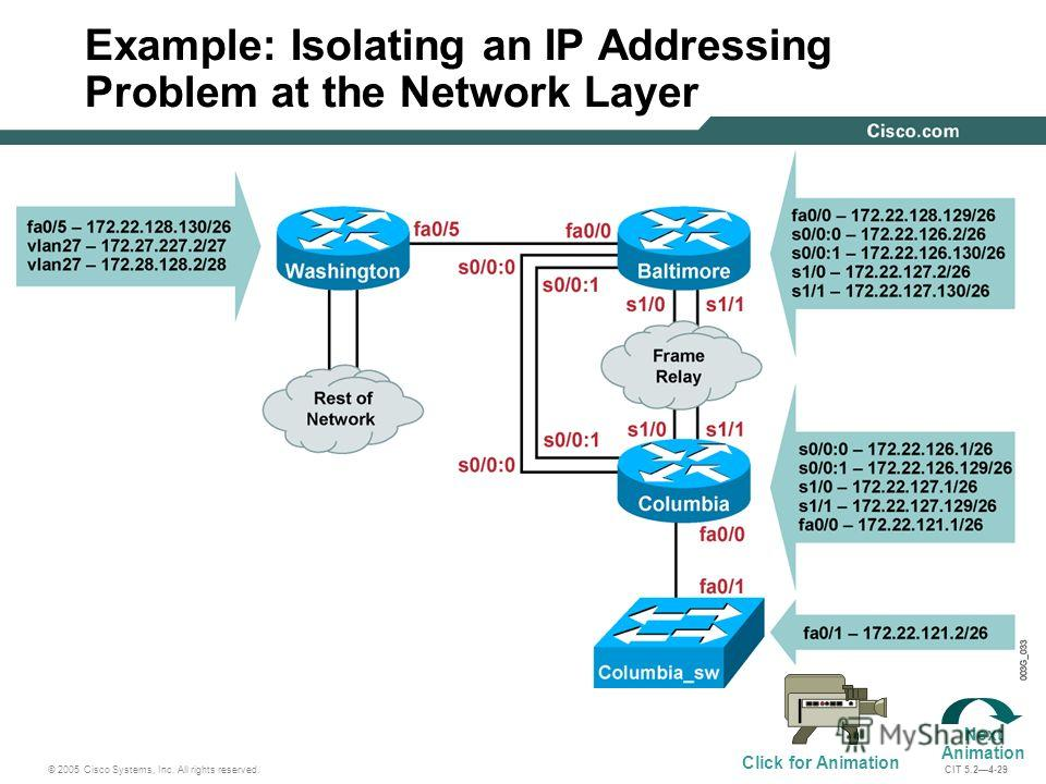 © 2005 Cisco Systems, Inc. All rights reserved. CIT 5.24-29 Example: Isolating an IP Addressing Problem at the Network Layer Next Animation Click for Animation