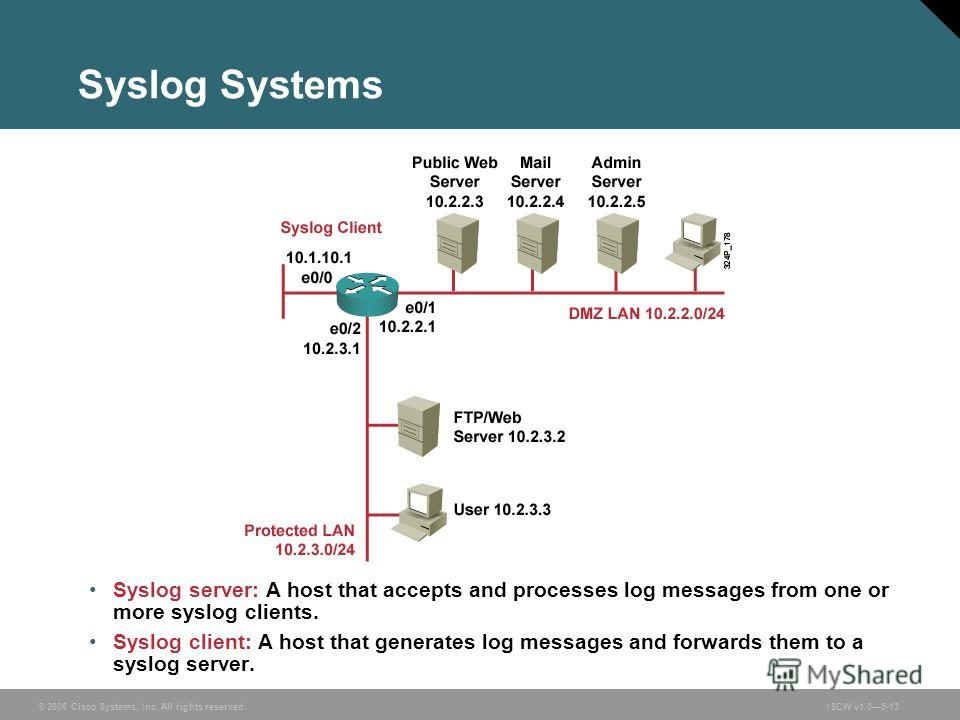 © 2006 Cisco Systems, Inc. All rights reserved.ISCW v1.05-13 Syslog Systems Syslog server: A host that accepts and processes log messages from one or more syslog clients. Syslog client: A host that generates log messages and forwards them to a syslog