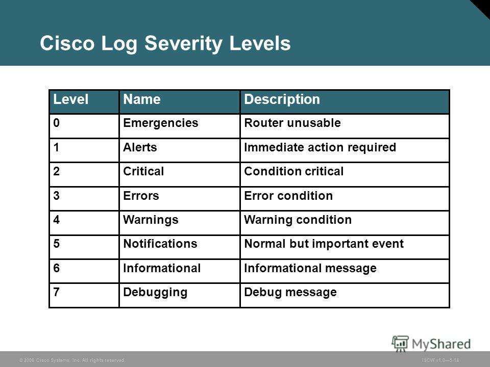 © 2006 Cisco Systems, Inc. All rights reserved.ISCW v1.05-14 Cisco Log Severity Levels Debug messageDebugging7 Informational messageInformational6 Normal but important eventNotifications5 Warning conditionWarnings4 Error conditionErrors3 Condition cr
