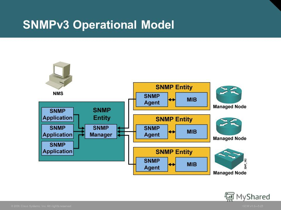 © 2006 Cisco Systems, Inc. All rights reserved.ISCW v1.05-25 SNMPv3 Operational Model