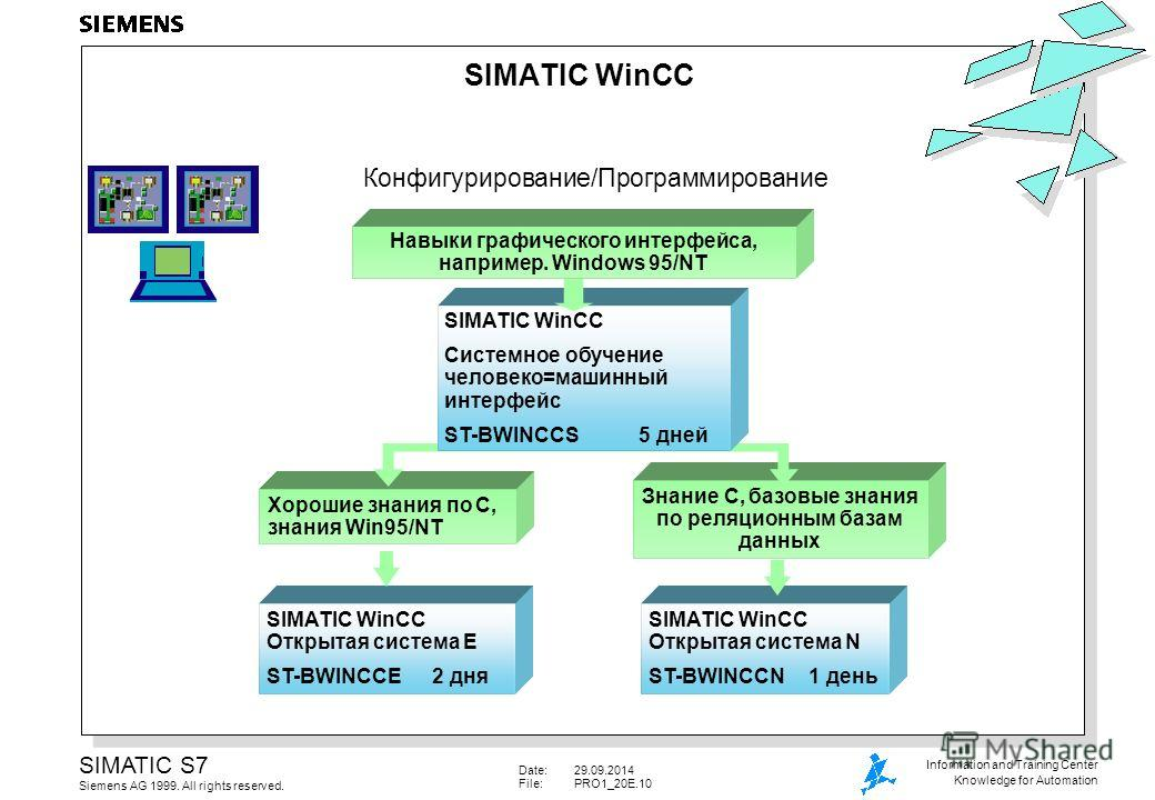 Date:29.09.2014 File:PRO1_20E.10 SIMATIC S7 Siemens AG 1999. All rights reserved. Information and Training Center Knowledge for Automation SIMATIC WinCC Открытая система N ST-BWINCCN 1 день SIMATIC WinCC Открытая система E ST-BWINCCE 2 дня Знание C,