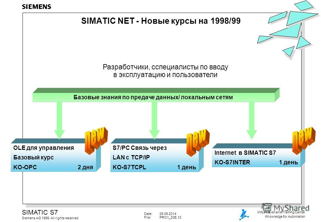 Date:29.09.2014 File:PRO1_20E.13 SIMATIC S7 Siemens AG 1999. All rights reserved. Information and Training Center Knowledge for Automation OLE для управления Базовый курс KO-OPC2 дня S7/PC Связь через LAN с TCP/IP KO-S7TCPL1 день Internet в SIMATIC S