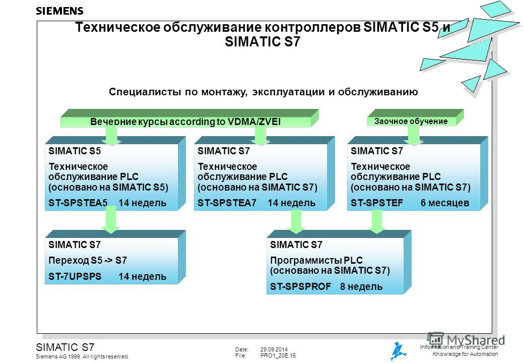 Date:29.09.2014 File:PRO1_20E.15 SIMATIC S7 Siemens AG 1999. All rights reserved. Information and Training Center Knowledge for Automation Техническое обслуживание контроллеров SIMATIC S5 и SIMATIC S7 SIMATIC S7 Программисты PLC (основано на SIMATIC