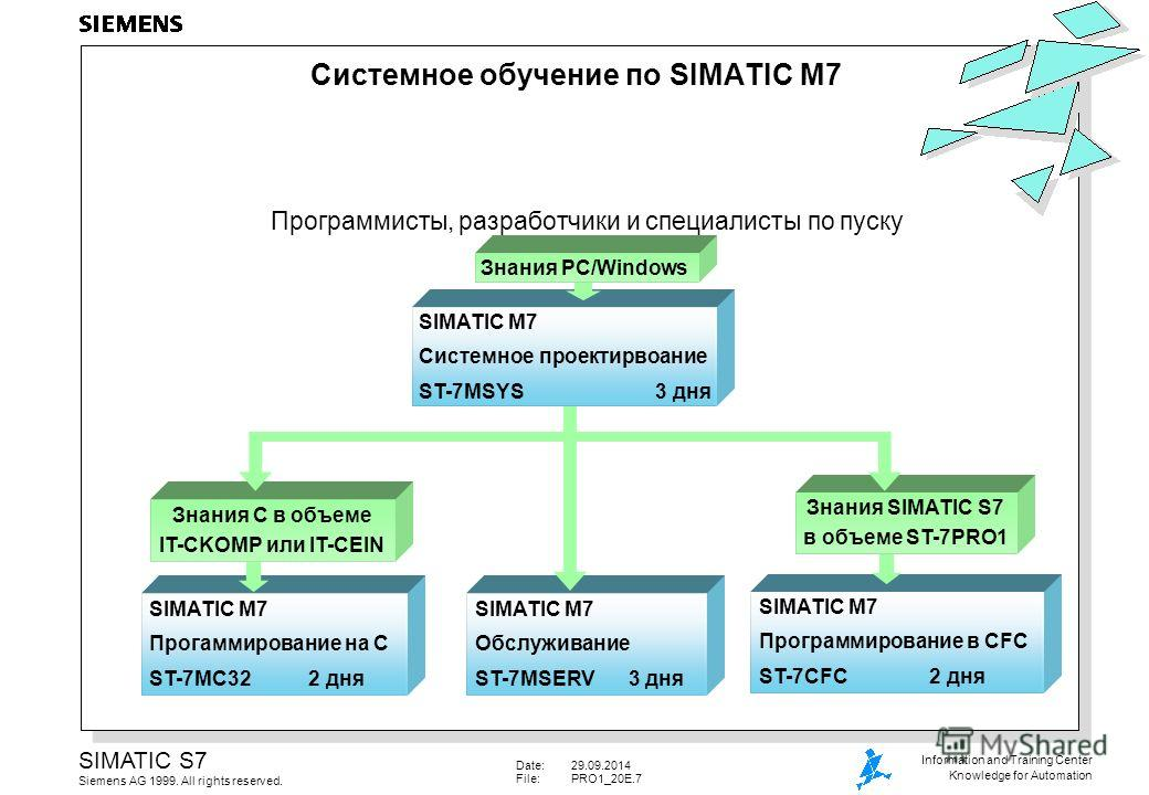 Date:29.09.2014 File:PRO1_20E.7 SIMATIC S7 Siemens AG 1999. All rights reserved. Information and Training Center Knowledge for Automation SIMATIC M7 Программирование в CFC ST-7CFC 2 дня Знания SIMATIC S7 в объеме ST-7PRO1 SIMATIC M7 Прогаммирование н