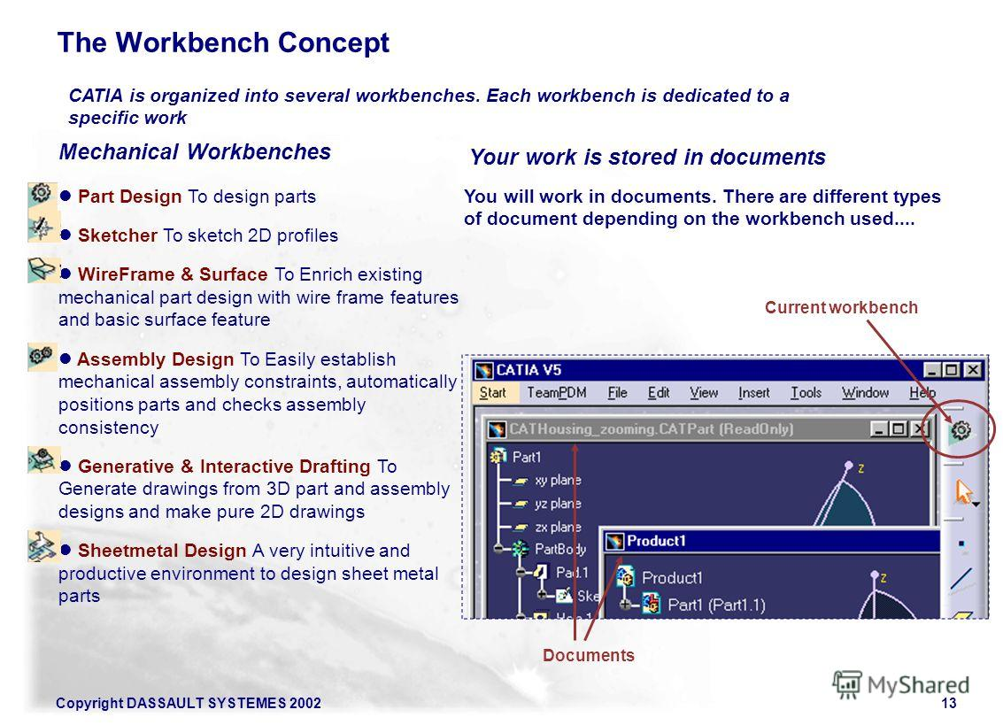 Copyright DASSAULT SYSTEMES 200213 The Workbench Concept Mechanical Workbenches Part Design To design parts Sketcher To sketch 2D profiles WireFrame & Surface To Enrich existing mechanical part design with wire frame features and basic surface featur
