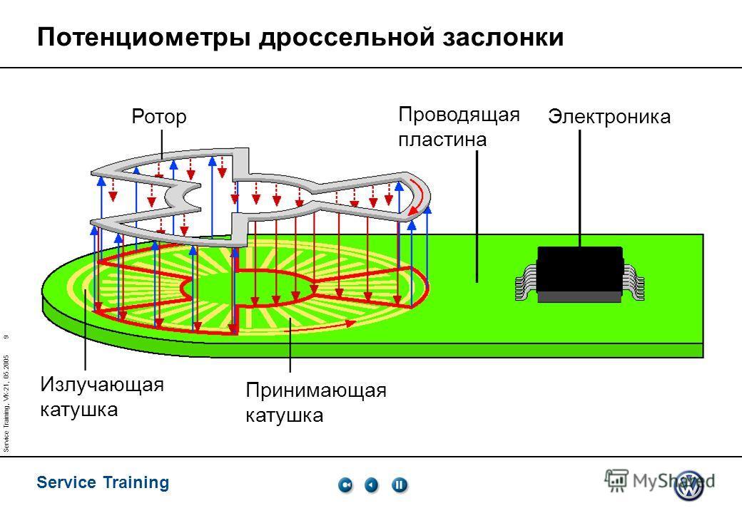 Service Training 9 Service Training, VK-21, 05.2005 Излучающая катушка Принимающая катушка Ротор Электроника Проводящая пластина Потенциометры дроссельной заслонки