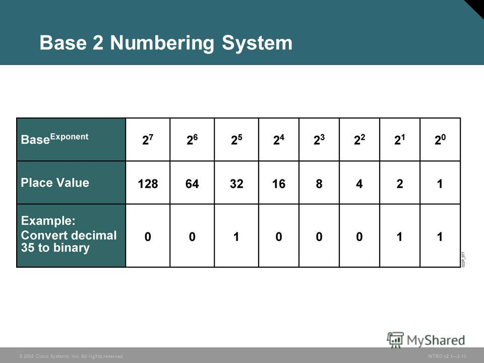 © 2005 Cisco Systems, Inc. All rights reserved.INTRO v2.12-10 Base 2 Numbering System